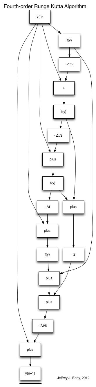 RungeKutta4 Graph
