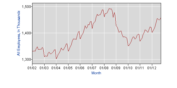 October 2012 Seattle area employment